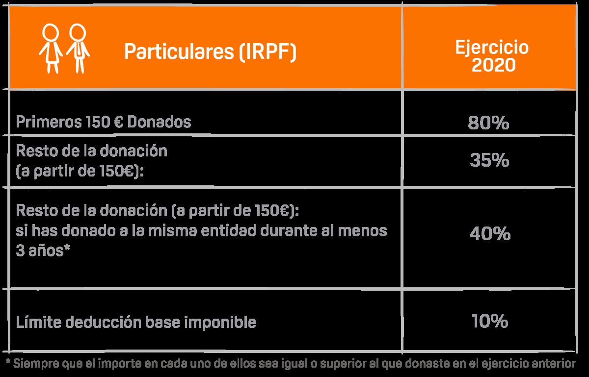 ventajas_fiscales_particulares2020